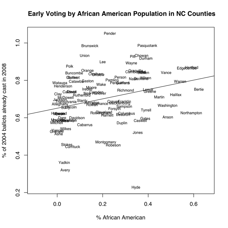 NC Counties early voting