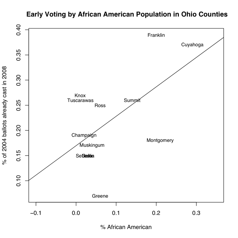 Ohio counties early voting