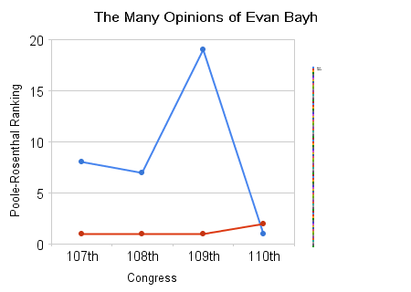 The_many_opinions_of_evan_bayh