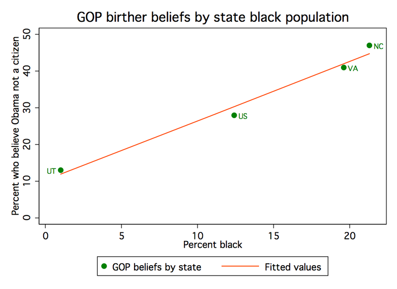 Birthers-by-state