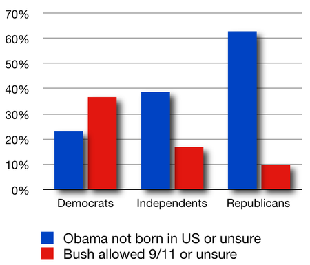 9-11 v birthers in numbers