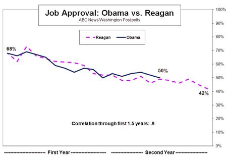 Obamareagan