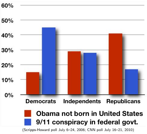 New-partisan-graph3-credits