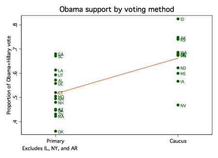 Obamacaucus