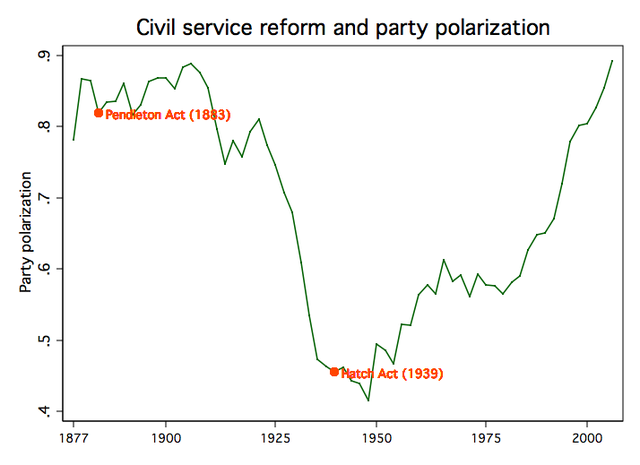 Polarreform