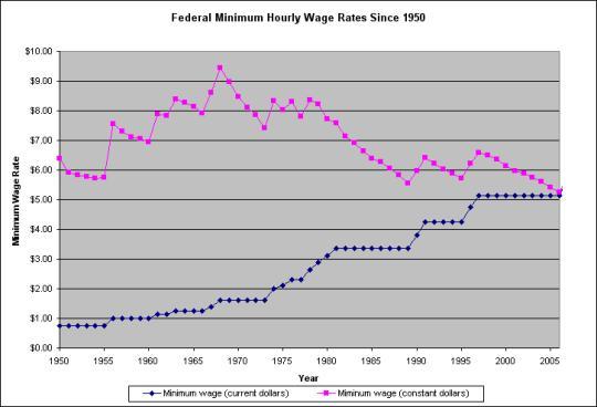 Fed_min_wage