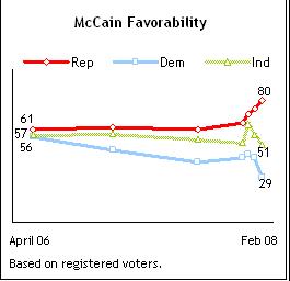 Mccainfavorability