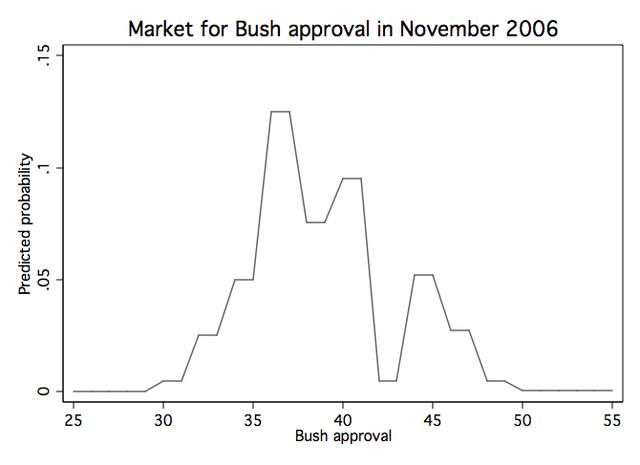 Bushapproval