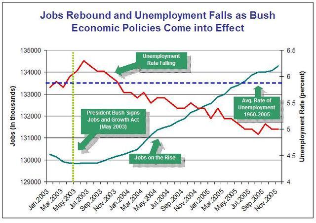 November_jobs_graph