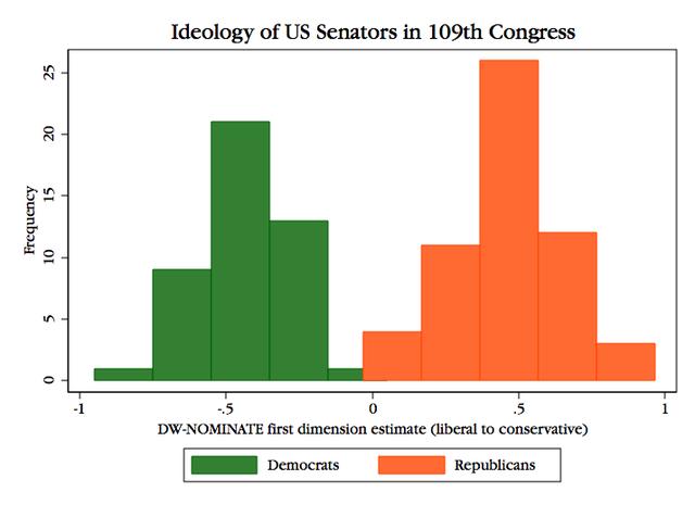 Senate109